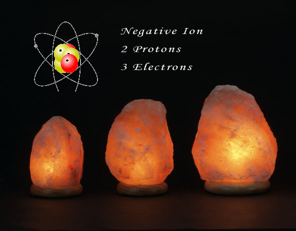 The benefits of Negative Ions from Himalayan Salt Lamp for Allergies and Asthma